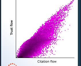 Veja Como Descobrir o Trust Flow e Citation Flow do Site